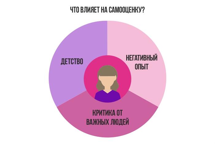 Инфографика: что виляет на самооценку