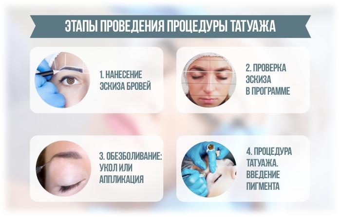 Инфографика: этапы проведения процедуры татуажа или перманентного макияжа бровей