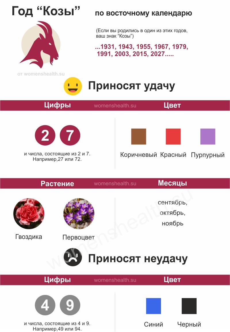 Инфографика: характеристика 1991 года Козы