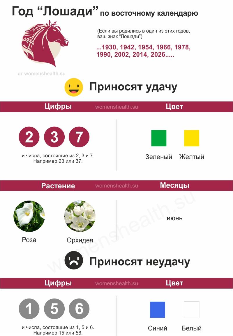 Инфографика: характеристика 2014 года Лошади