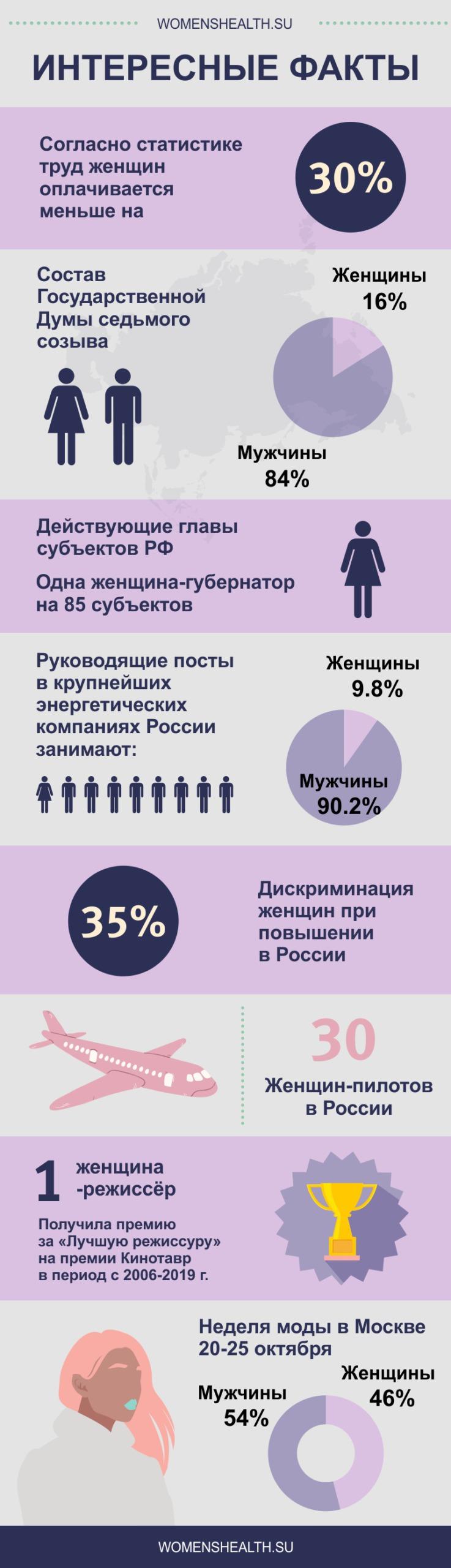 Интересные факты про феминизм в России