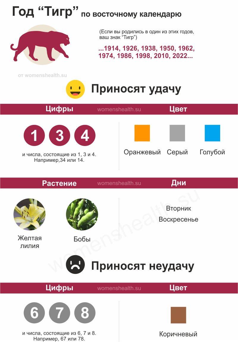 Инфографика: характеристика 1986 года Тигра