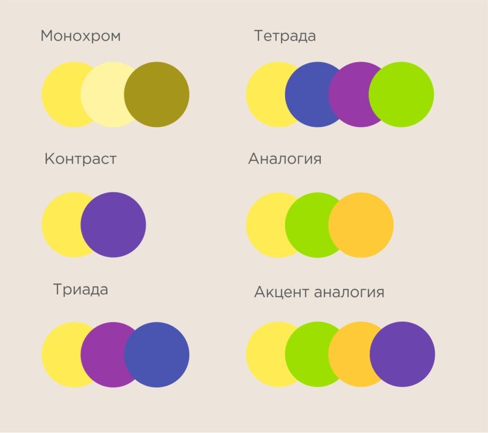 Инфографика: сочетание модного цвета сезона 2021-2022 с другими оттенками